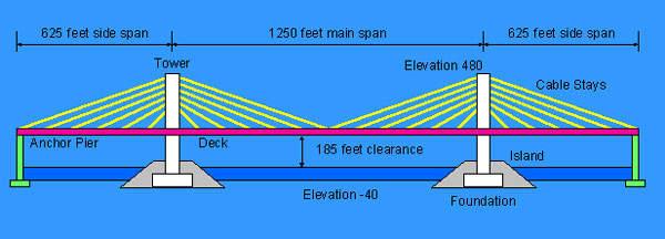 Diagram of the Sidney Lanier bridge.