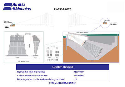 Explanation of the bridge anchorages.