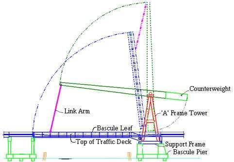 Diagram of the progressive cantilever method.