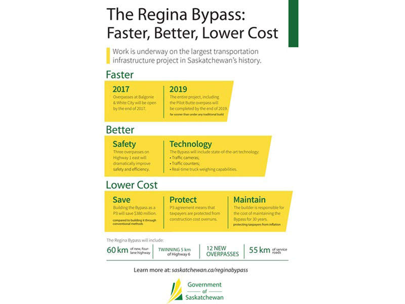 The Regina Bypass Freeway Project in numbers. Image courtesy of the Government of Saskatchewan.