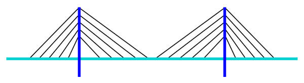 The cable-stayed bridge has a single central plane of cables in a harp configuration.