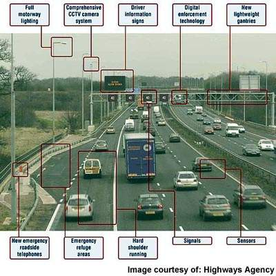 The M42 is full of new technologies which when used together help to avoid congestion and keep traffic flowing safely.