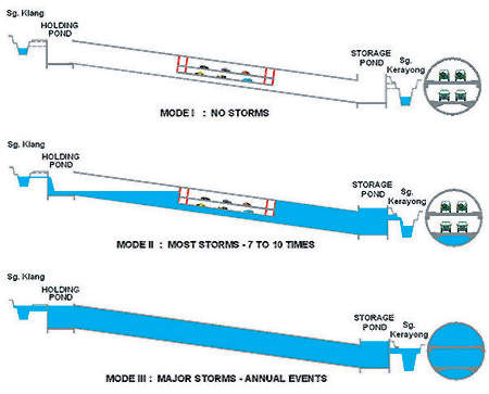 Schematic showing how the tunnel works in differing climatic conditions.