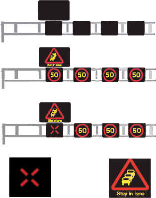 More than 50 gantries at 500m intervals above the motorway carrying large, lane-specific electronic VMS, AMI signals, AMS and digital speed enforcement equipment.