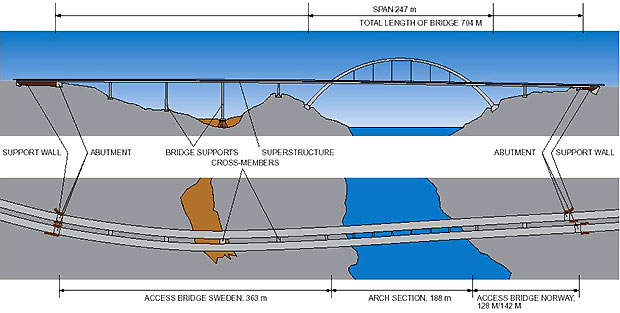 Svinesund Bridge layout.