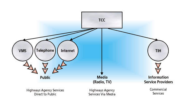 The NTCC distributes information to the public via many mediums.