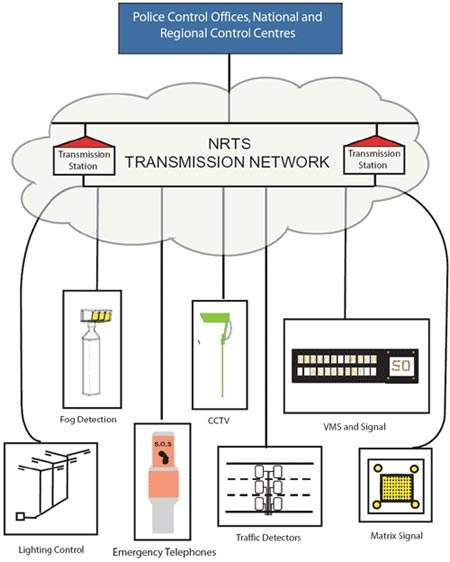 NRTS (National Roads Telecommunications Services) transmission network. The NRTS, which comprises CCTV, VMSs and emergency telephones, is designed to increase the detection and signage infrastructure on UK motorways for the HA, regional control centres and the NTCC.