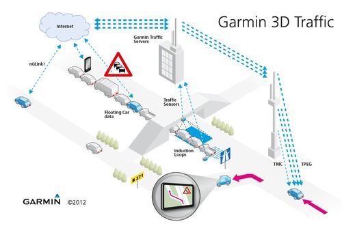 Garmin and INRIX to provide latest traffic updates