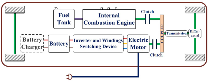 Integrated motor drive and battery charger